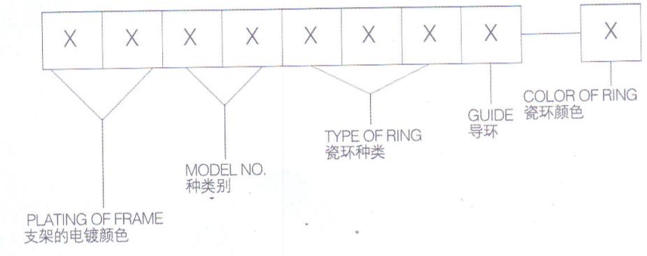 电镀色GUIDE导环产品名称识别表