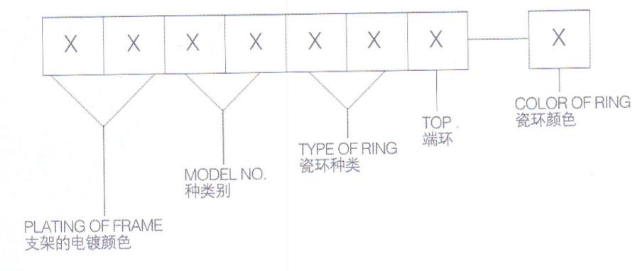电镀色TOP端环产品名称识别表